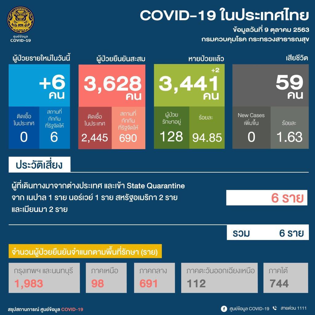 พบป่วยโควิดรายใหม่ 6 ราย กลับจากตปท. เป็นต่างชาติ 2 ที่เหลือเป็นคนไทย ทั่วโลกติดเชื้อทะลุ 36 ล้านราย