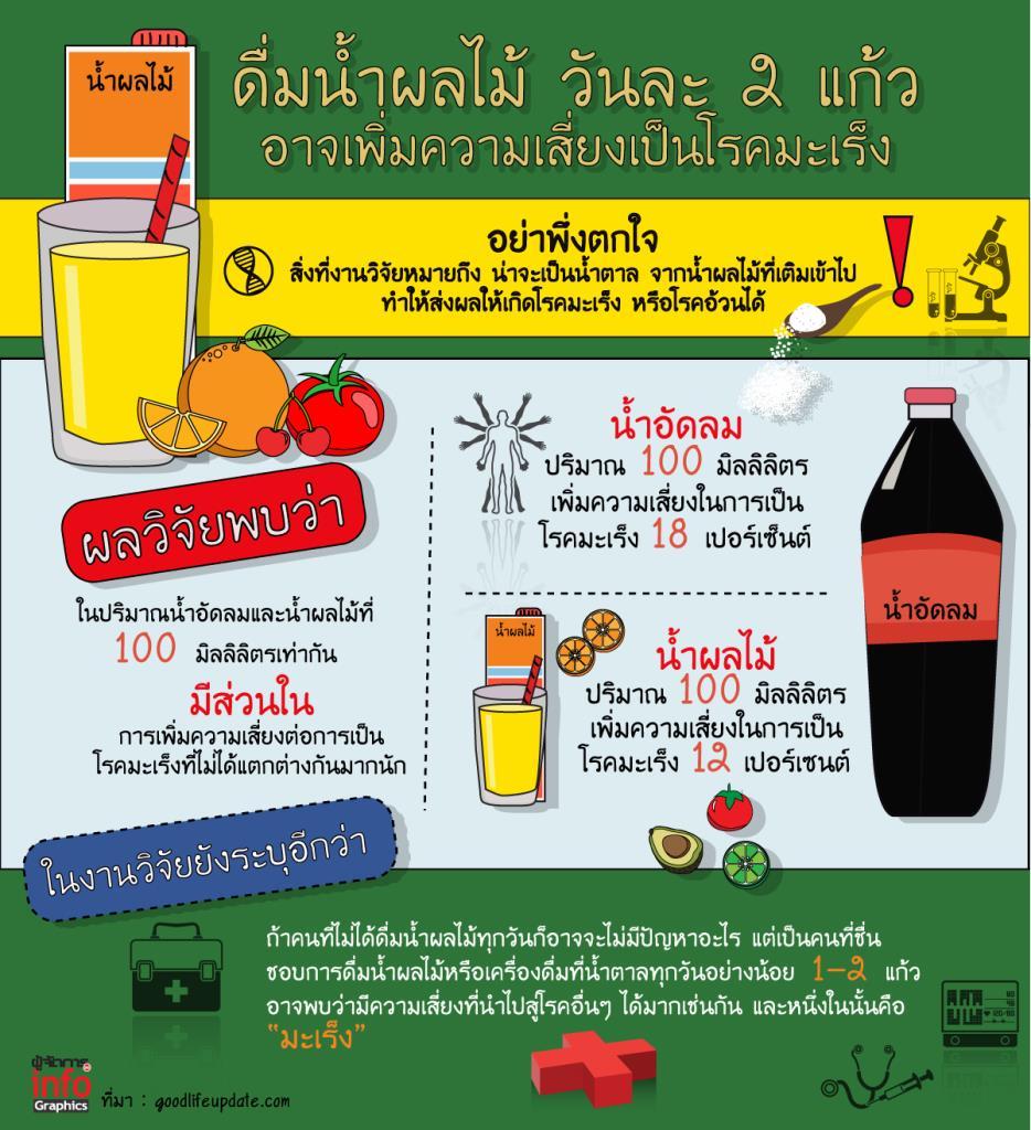 ดื่มน้ำผลไม้ วันละ 2 แก้ว  อาจเพิ่มความเสี่ยงเป็นโรคมะเร็ง