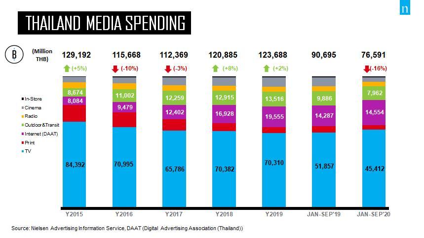 งบโฆษณารวมกันยายนยังร่วง 10%