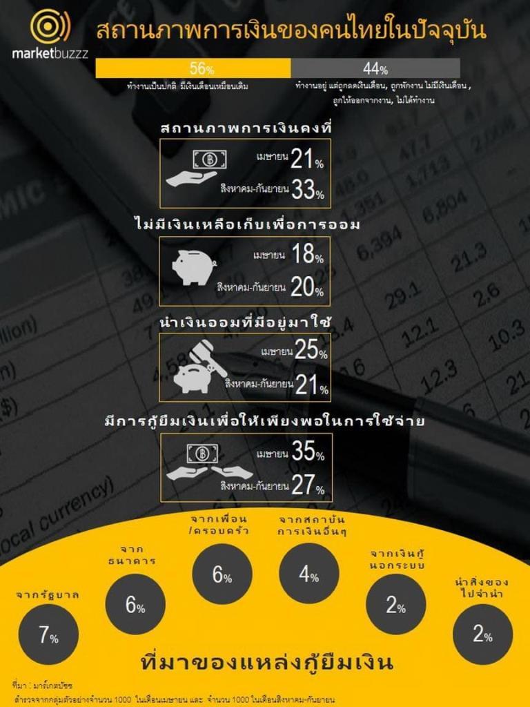 คนไทยรายได้ลดลงถึง 44% และ 27% ต้องกู้ยืมเงิน ช่วงโควิด-19