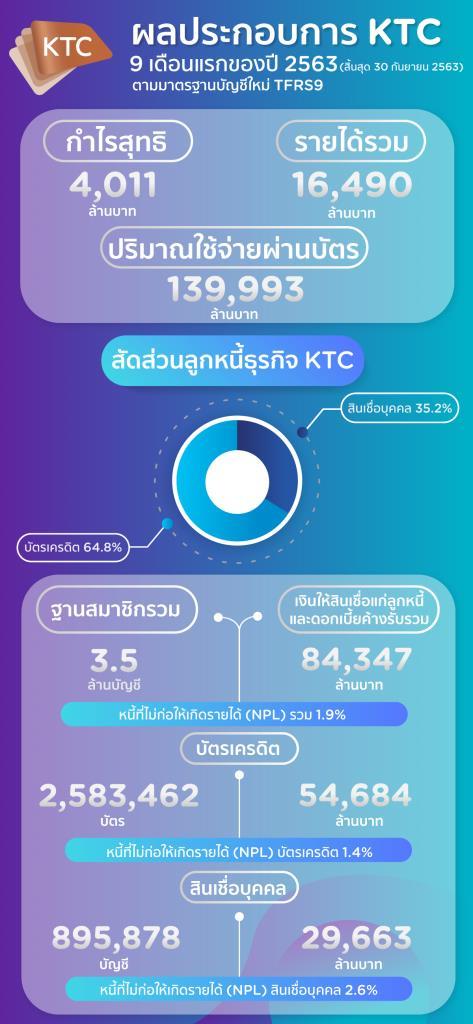 เคทีซีแจ้งกำไรสุทธิ 9 เดือน4,011ล้าน-เร่งปรับกลยุทธ์ฝ่าวิกฤติเศรษฐกิจ