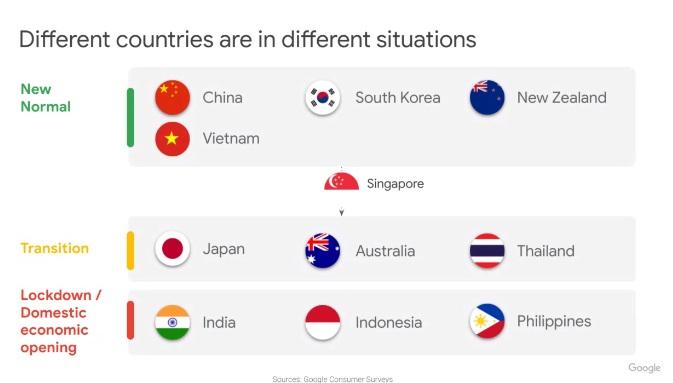 ไทยอยู่ในกลุ่ม Transition เช่นเดียวกับออสเตรเลีย และญี่ปุ่น