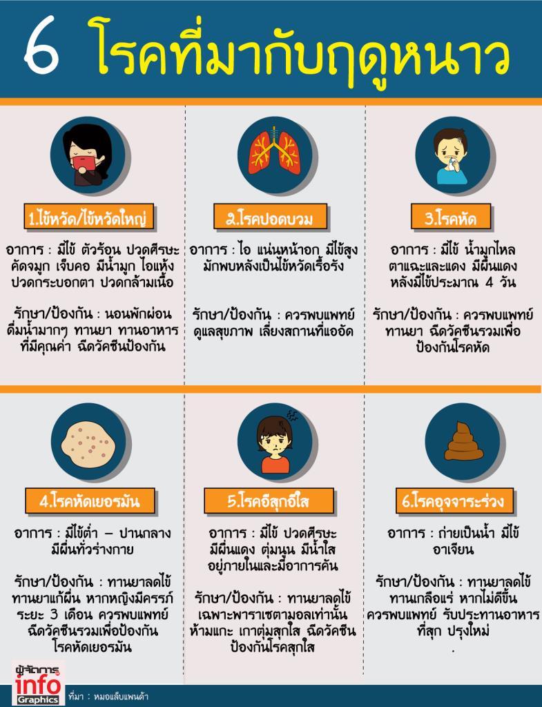 6 โรคที่มากับฤดูหนาว