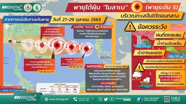 กรมอุตุ เตือนนครปฐมอาจได้รับผลกระทบจากพายุใต้ฝุ่น โมลาเบ 29-30 ตุลาคมนี้