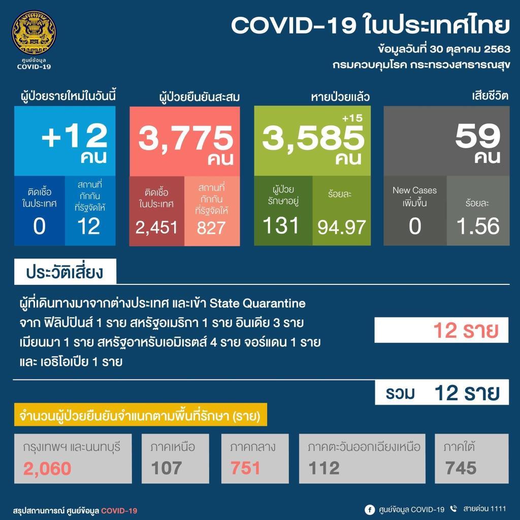ไทยพบป่วยโควิดเพิ่ม 12 ราย กลับจาก 7 ประเทศ เป็นต่างชาติ 5 ราย ที่เหลือเป็นคนไทย