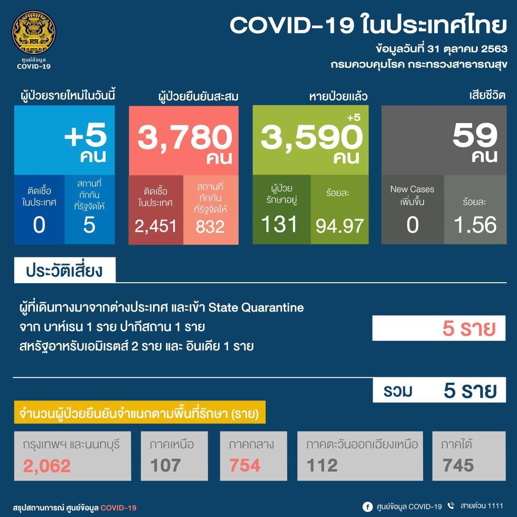 พบป่วยโควิดเพิ่ม 5 ราย กลับจากต่างประเทศ เป็นต่างชาติ 2 คนไทย 3 สหรัฐฯ วันเดียวติดเชื้อพุ่ง 1 แสนกว่าราย