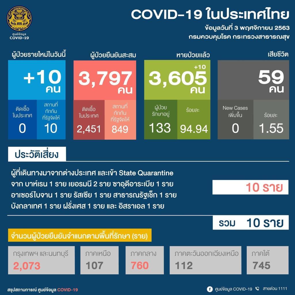 ไทยพบติดโควิดเพิ่ม 10 ราย กลับจาก 9 ประเทศ เป็นต่างชาติ 5 ราย ที่เหลือเป็นคนไทย