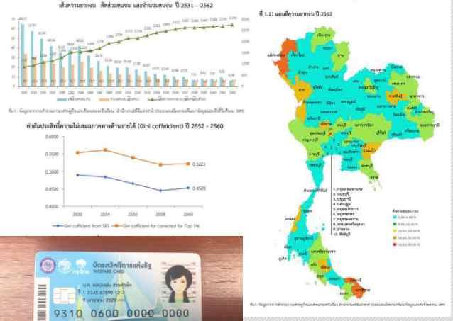 สภาพัฒน์ แจงตลอด 20 ปี คนไทยหายจนจริง! แค่ 20 ล้าน แต่เหลื่อมล้ำ ยังเพรียบ!