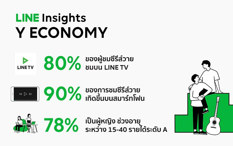 LINE Insights เผยพฤติกรรมผู้ชมซีรีส์ Y กำลังซื้อสูง พร้อมสนับสนุนนักแสดง