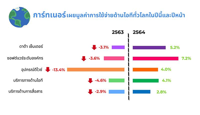 การ์ทเนอร์ เห็นแนวโน้มลงทุนไอทีในไทยสดใสปี 2564
