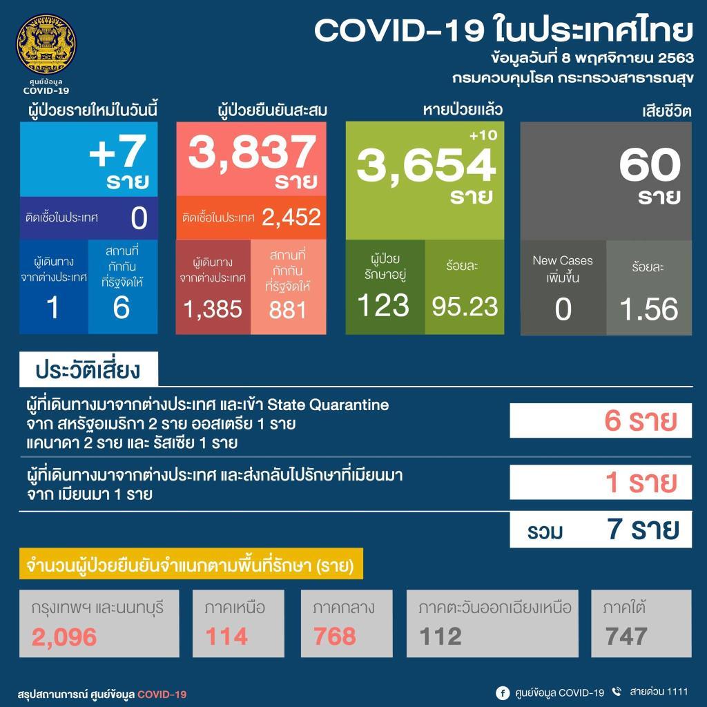ไทยพบป่วยโควิด-19 เพิ่ม 7 ราย อยู่ในสถานกักกันรัฐ 6 ราย มาจากพม่า 1 ราย