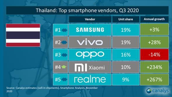 Xiaomi อวดยอดขายไตรมาส 3 เติบโต 234% ยึดอันดับ 4 แบรนด์สมาร์ทโฟนในไทย