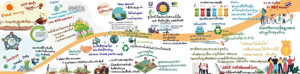 ภาพ - สรุปเนื้อหา_SD Symposium 2020-Circular Economy Actions for Sustainable Future