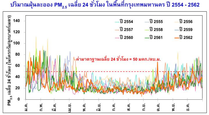 บทความเรื่อง : สารโลหะในฝุ่น PM2.5