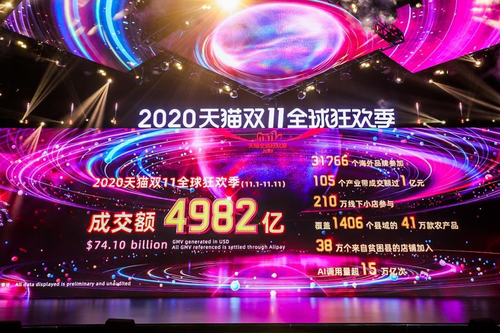 อาลีบาบา ประกาศสถิติเทศกาล 11.11 ยอดรวม 2.2 ล้านล้านบาท