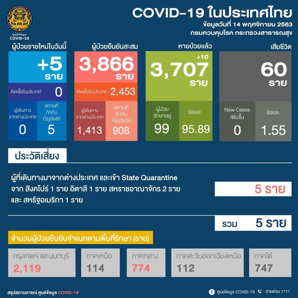 ไทยพบติดเชื้อโควิดเพิ่ม 5 ราย กลับจากตปท. ต่างชาติ 2 คนไทย 3 หายป่วย 10 ราย