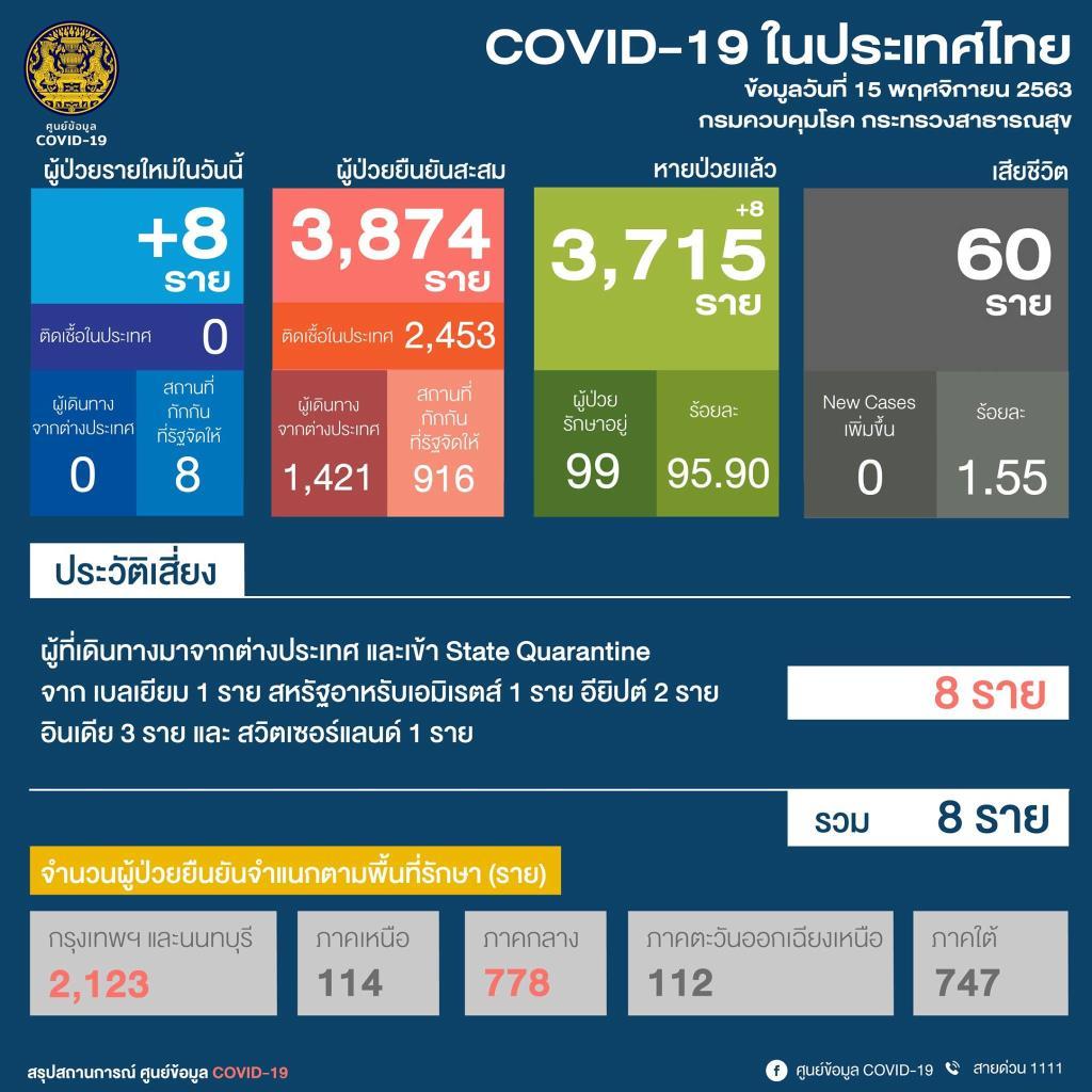 ไทยพบผู้ติดเชื้อโควิด-19 ใหม่ 8 ราย เดินทางมาจากต่างประเทศ
