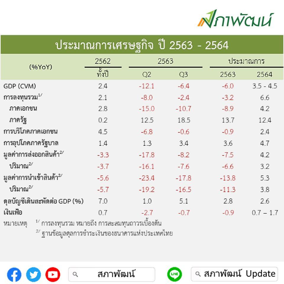 สัญญาณดี! จีดีพีไทยQ3ลบ6.4%ฟื้นจากQ2คาดทั้งปี63ติดลบน้อยลง