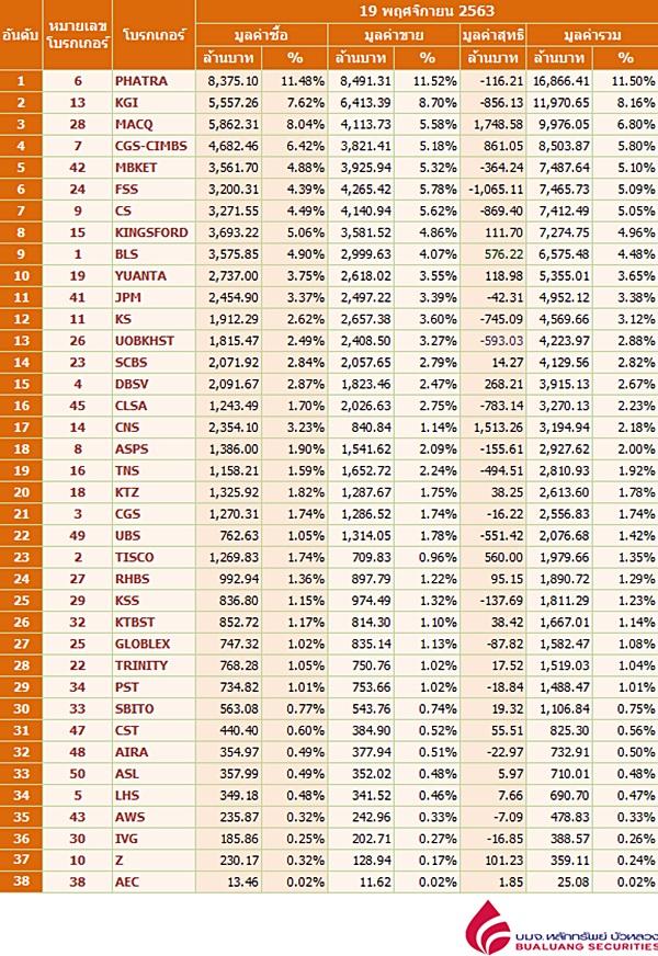 Broker ranking 19 Nov 2020