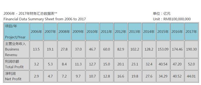 """ตารางผลประกอบการของ """"เจิ้งต้า"""" ในจีน แสดงรายได้ธุรกิจ/ผลกำไรรวมทั้งสิ้น/กำไรสุทธิ จากปี 2006-2017  (ภาพจาก Tencent News)"""