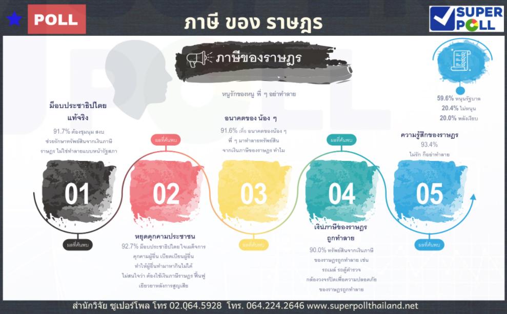"""ซูเปอร์โพลตอกหน้า """"ม็อบราษฎร"""" ทำลายทรัพย์สินส่วนรวมหยุดอ้างปกป้องภาษี ย้ำคนไทยทั้งประเทศยังจงรักภักดี"""