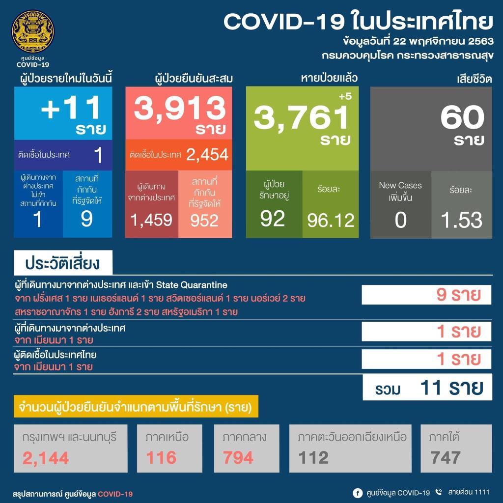 ไทยพบผู้ติดเชื้อโควิด-19 ใหม่ 11 ราย ในประเทศ 1 ราย ต่างประเทศ 10 ราย