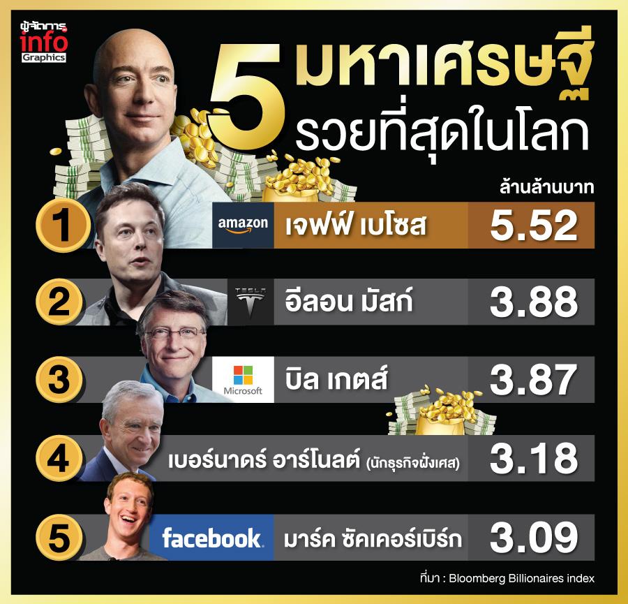 """5 อันดับ """"มหาเศรษฐี"""" ที่รวยที่สุดในโลก"""