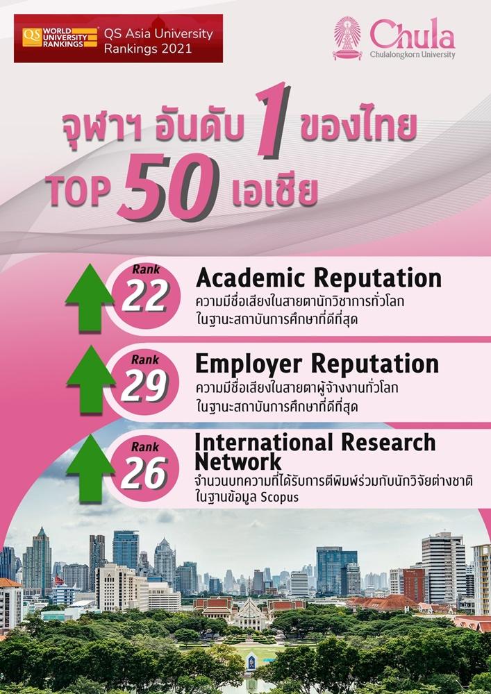จุฬาฯ คว้าอันดับ 1 มหาวิทยาลัยไทย ในTop 50 ของเอเชีย QS  Asia University Rankings  2021