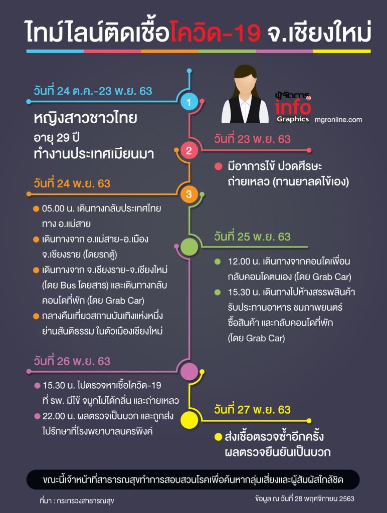 ไทม์ไลน์หญิงไทยติดเชื้อโควิด-19 จ.เชียงใหม่