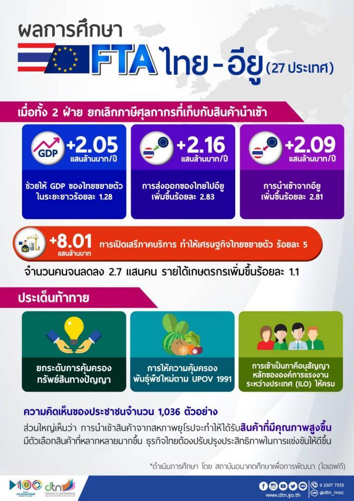 ผลศึกษาFTAไทย– อียู ดันส่งออกไปอียูเพิ่มกว่า2แสนล./ปี
