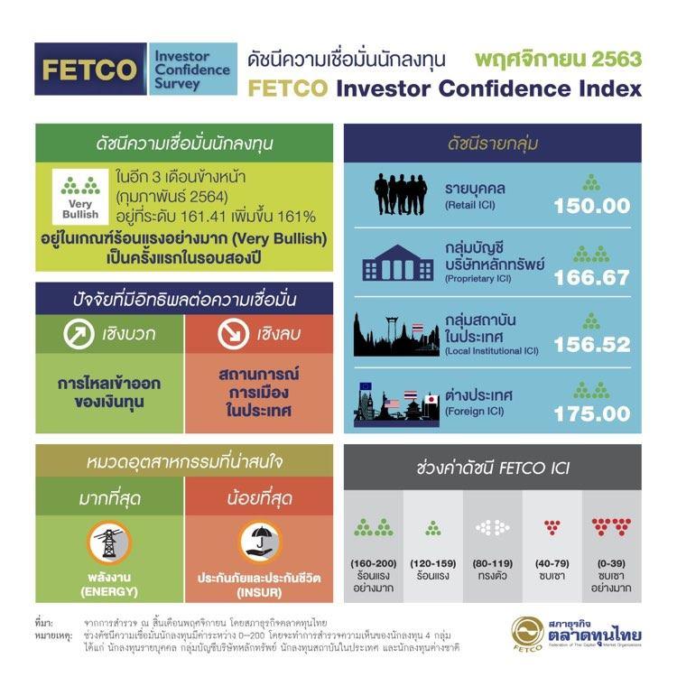 FETCO เผยดัชนีความเชื่อมั่นนักลงทุนพุ่ง 161% หวังเงินทุน ตปท.ไหลเข้าระบบ แม้การเมือง - เศรษฐกิจไทยถดถอย