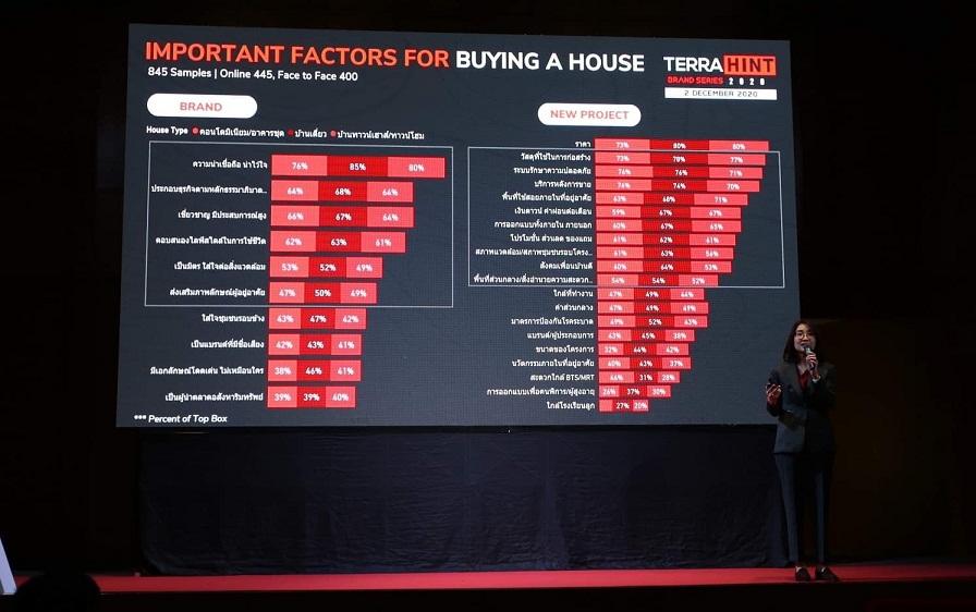 "TerraBKKเผยผลสำรวจ""The Most Powerful Brand 2020""""แสนสิริ""แชมป์3สมัย-ศุภาลัย ดีทุกระดับ-พฤกษา เข้าถึงได้ง่าย"