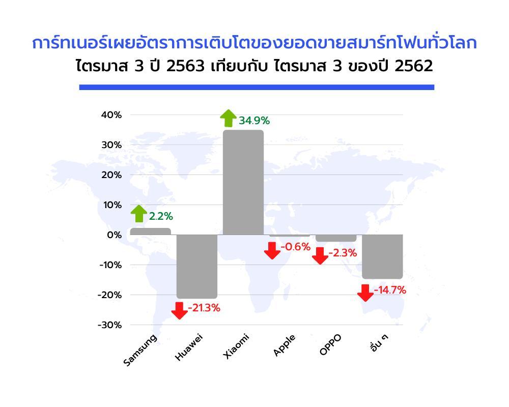 Samsung-Huawei-Xiaomi ครอง Top 3 สมาร์ทโฟนขายดีสุดในโลก