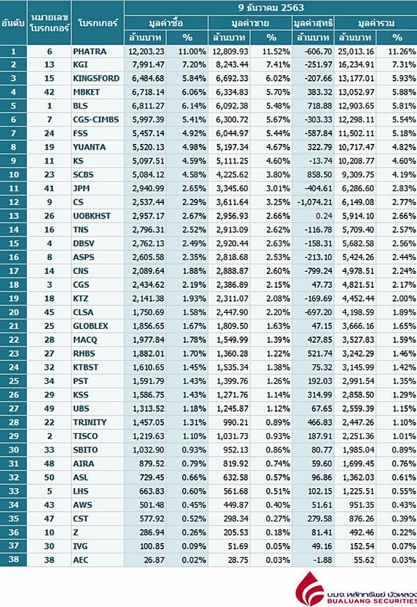 Broker ranking 9 Dec 2020
