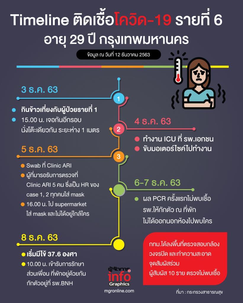 Timeline ติดเชื้อโควิด-19 รายที่ 6 กรุงเทพมหานคร