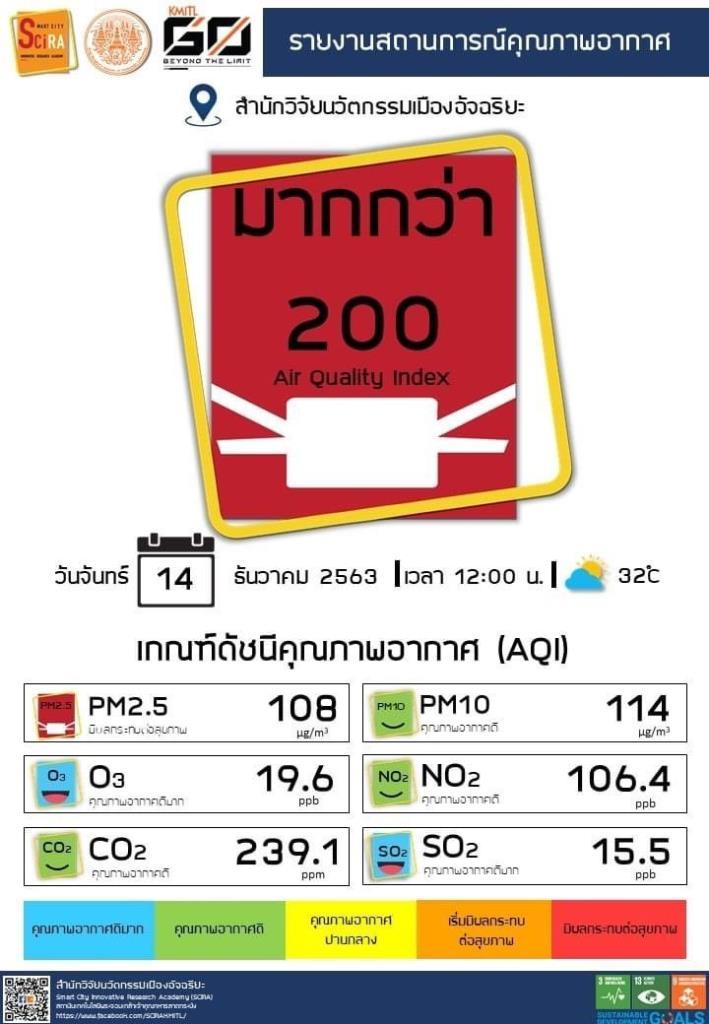 สภาวิศวกร จี้รัฐ'รีดภาษีฝุ่นรถยนต์' แก้ PM2.5
