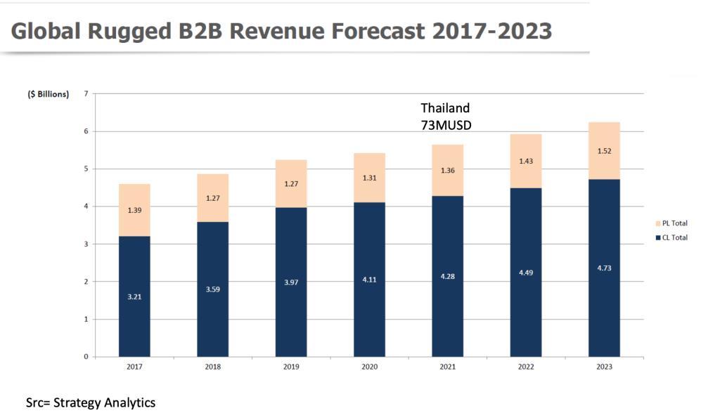 ตลาด Rugged Device ไทยมีแนวโน้มเพิ่มมูลค่าเป็น 73 ล้านเหรียญสหรัฐในปี 2021 (ราว 2,191 ล้านบาท)