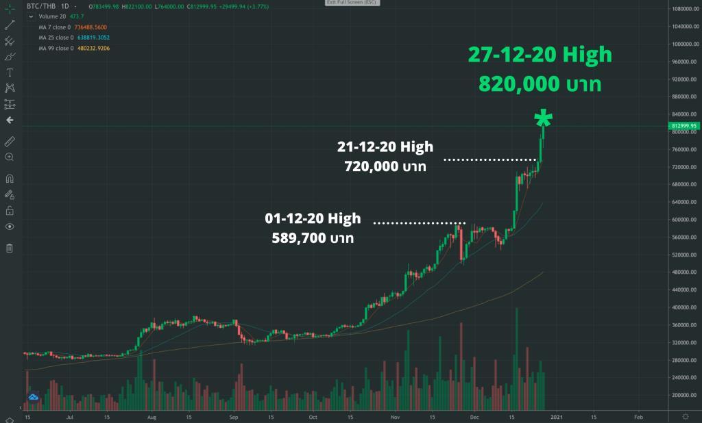 หยุดไม่อยู่! ราคา Bitcoin สร้างประวัติศาสตร์หน้าใหม่ เหนือ 820,000 บ.