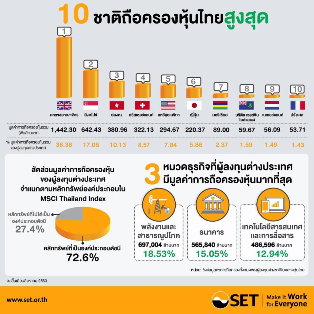"""เปิดพอร์ตหุ้นนักลงทุนต่างประเทศ ชี้ """"อังกฤษ"""" ถือหุุ้นไทยสูงสุดเป็นอันดับ 1"""
