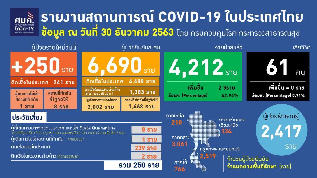 พบป่วยโควิดพุ่ง 250 ราย ติดเชื้อในประเทศ 241 รอสอบสวนโรค 198 ต่างด้าวเพิ่ม 2 ไม่เข้าสถานกักกัน 1 กลับจากตปท. 8 ราย