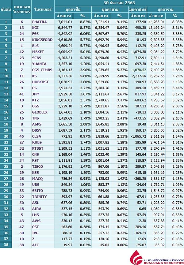 Broker ranking 30 Dec 2020