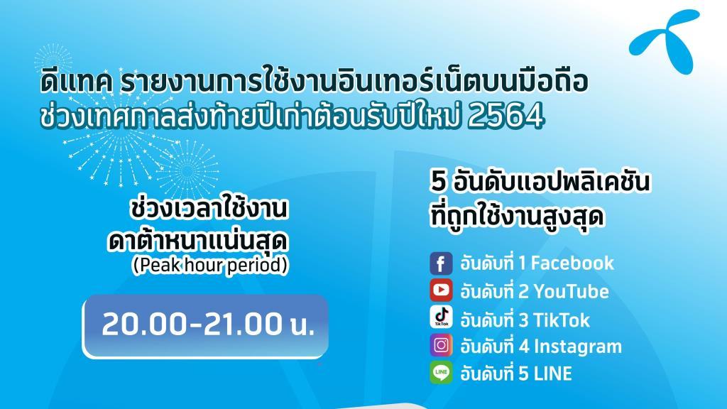 'Facebook' ครองแพลตฟอร์มคนไทยใช้สูงสุดในยุคดิจิทัลเคาท์ดาวน์ ฉลองปีใหม่
