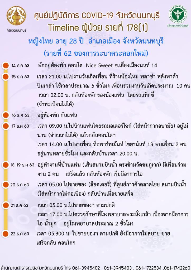 ไทม์ไลน์ ผู้ป่วยโควิดเมืองนนท์ เพิ่มเติมเป็นหญิงไทย 2 ราย