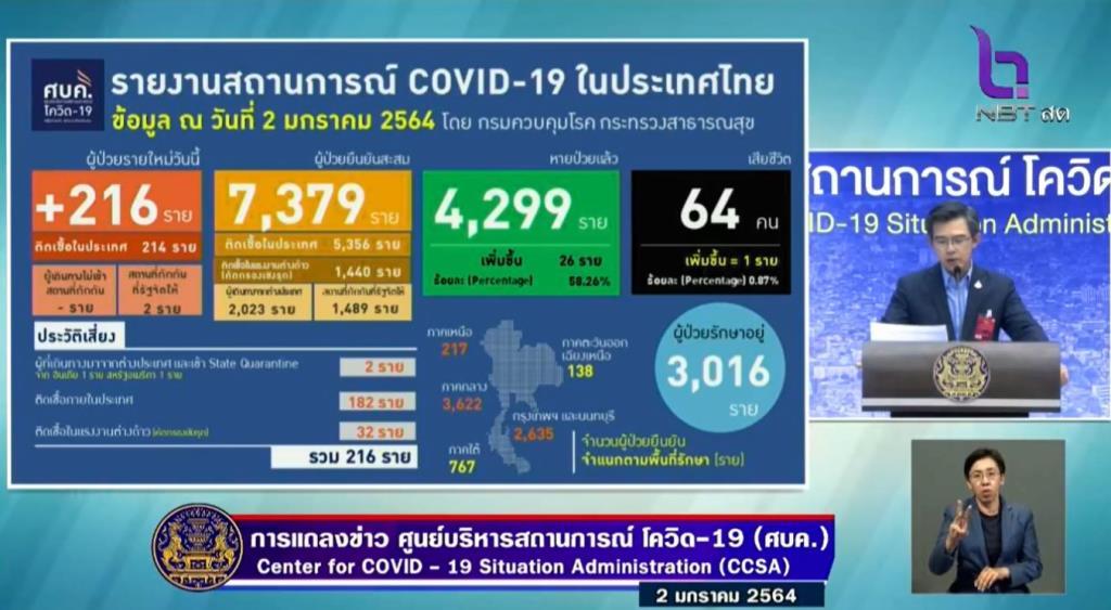 พุ่งต่อเนื่อง! ป่วยโควิดรายใหม่ 216 ราย ติดในประเทศ 214 ต่างด้าว 32 จาก ตปท. 2 เสียชีวิตเพิ่ม 1 ราย