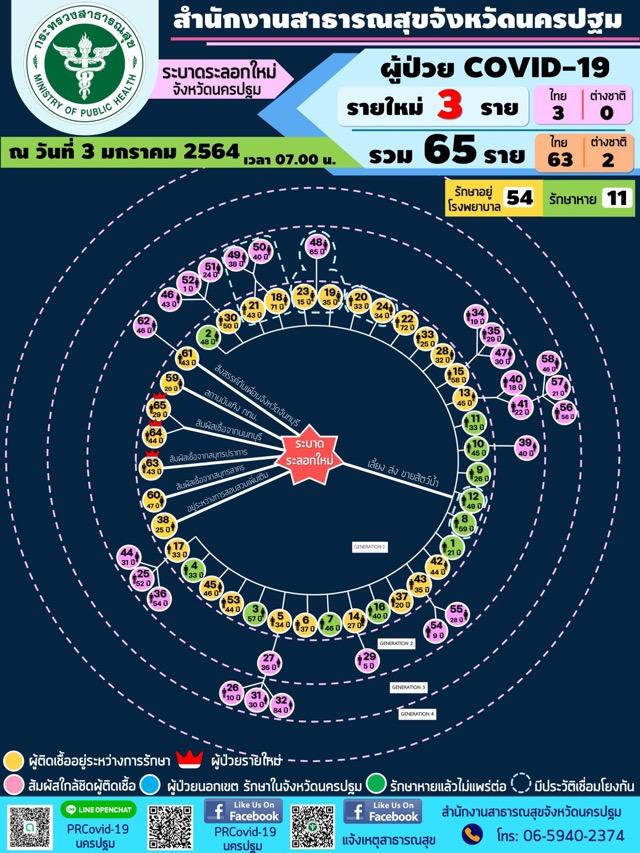 นครปฐม พบผู้ติดเชื้อโควิด-19 อีก 3 ราย มาจาก3 อำเภอ