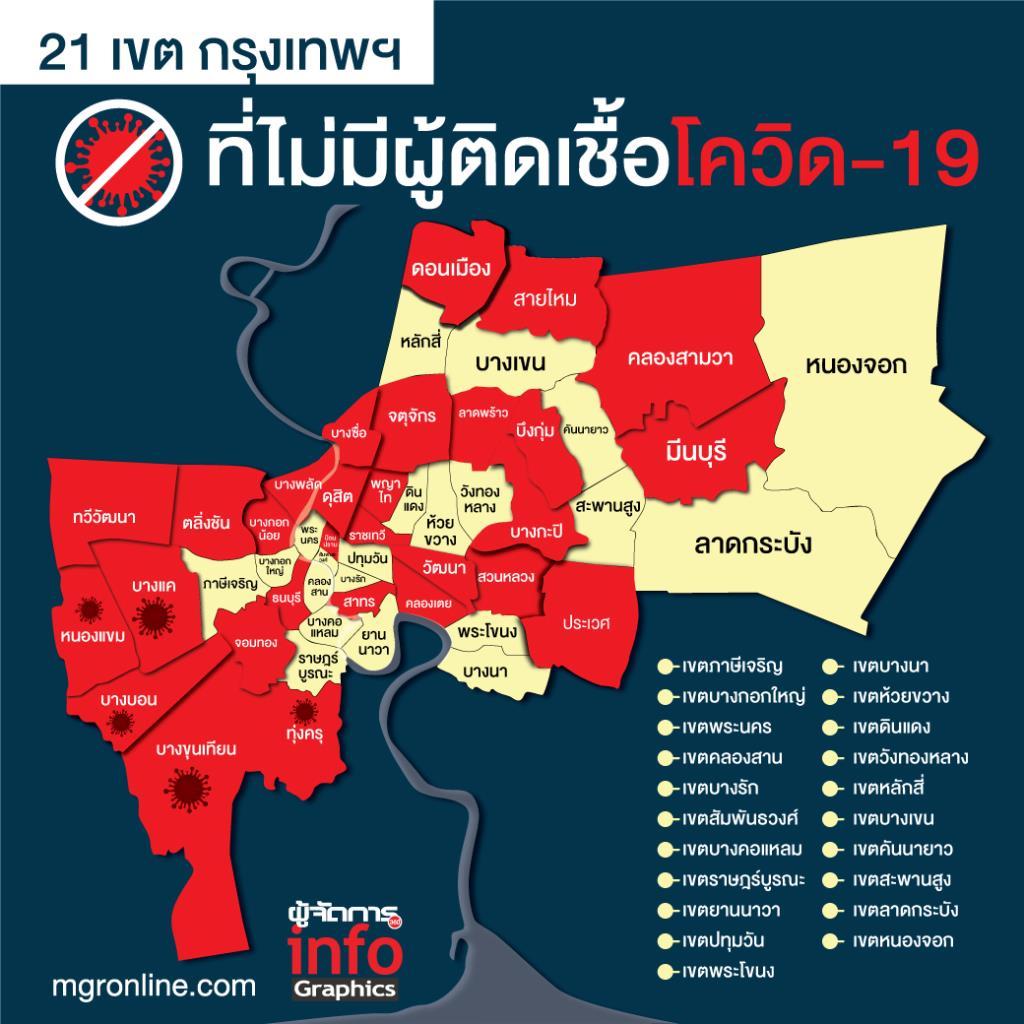 21 เขต กรุงเทพฯ ที่ไม่มีผู้ติดเชื้อโควิด-19