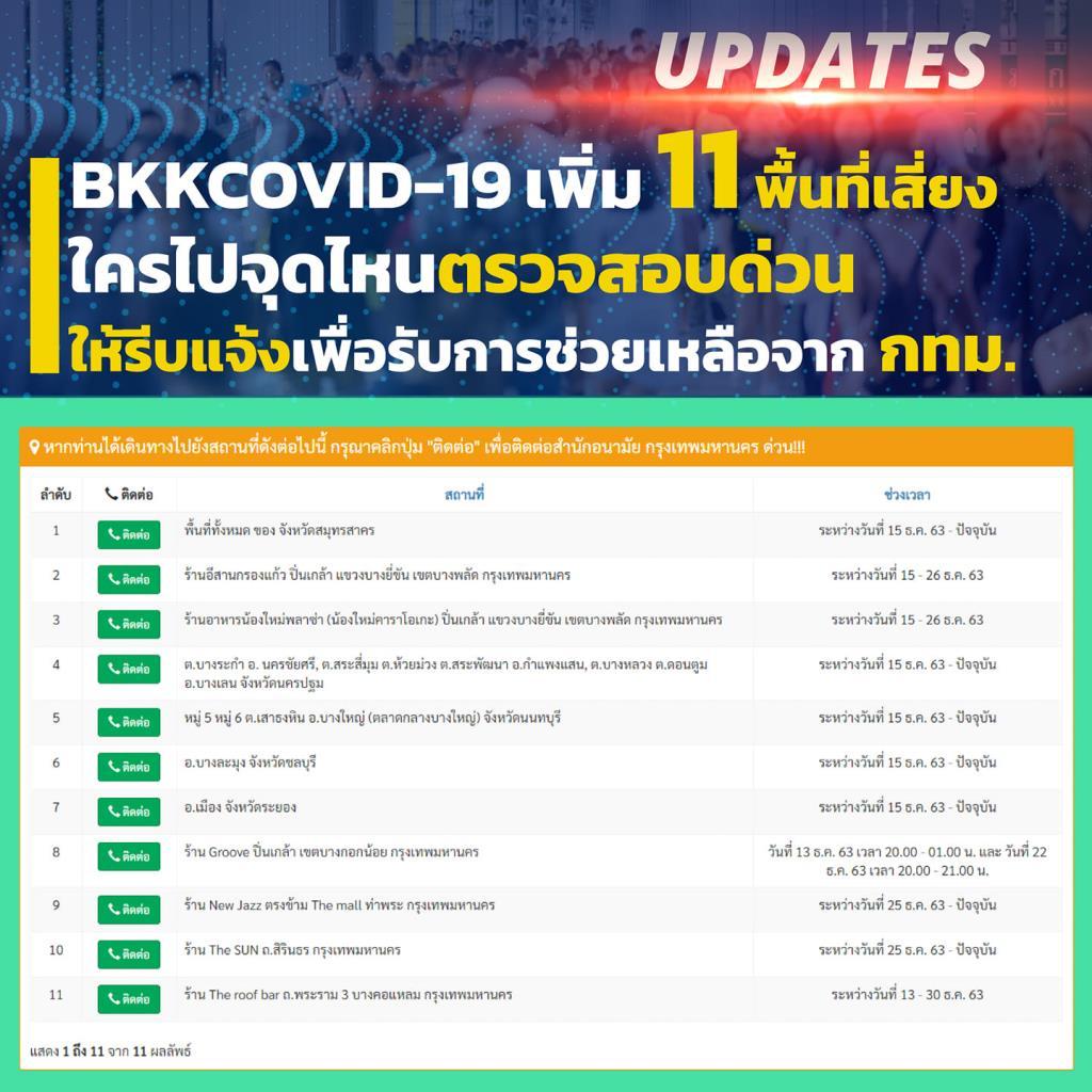 กทม. แจ้งปชช.ที่ไปจุด 11 พื้นที่เสี่ยง 5 จังหวัด เข้าระบบ BKKcovid19 ด่วน