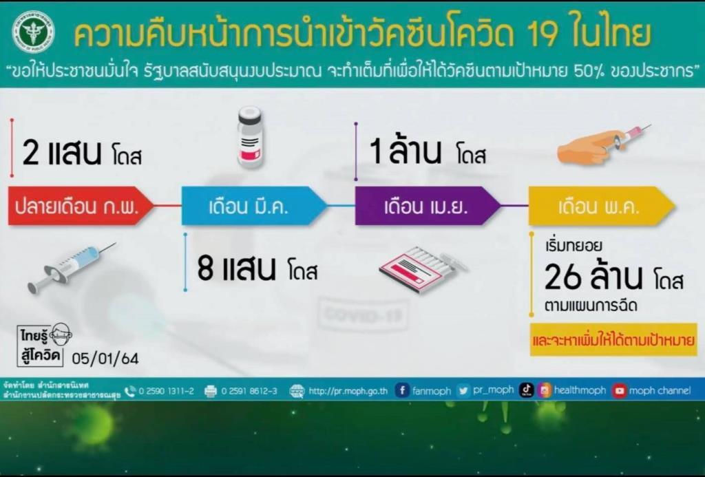 """เช็ก! ไทม์ไลน์วัคซีน """"โควิด-19"""" เข้าไทย 3 ล็อต เข็มแรกให้ """"เจ้าหน้าที่ภาคสนาม-พื้นที่ควบคุมสูงสุด-กลุ่มเสี่ยง-ภาวะแทรกซ้อน"""""""