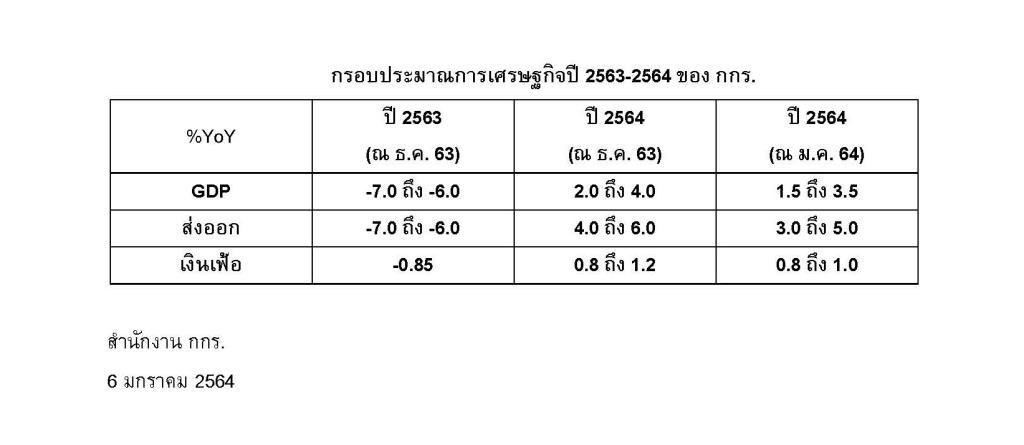 กกร.หั่นเป้าศก.ปี'64โตเหลือ1.5-3.5%หากคุมโควิดรอบใหม่ได้ใน3เดือน