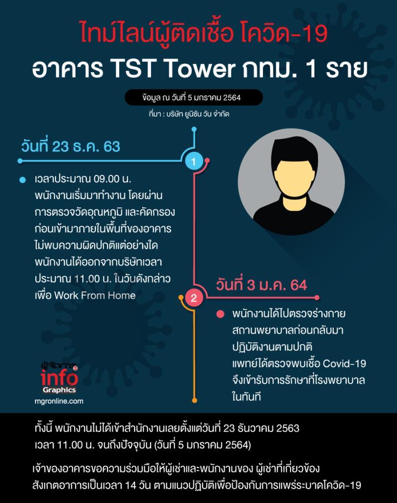 ไทม์ไลน์ผู้ติดเชื้อ โควิด-19 อาคาร TST Tower กทม. 1 ราย